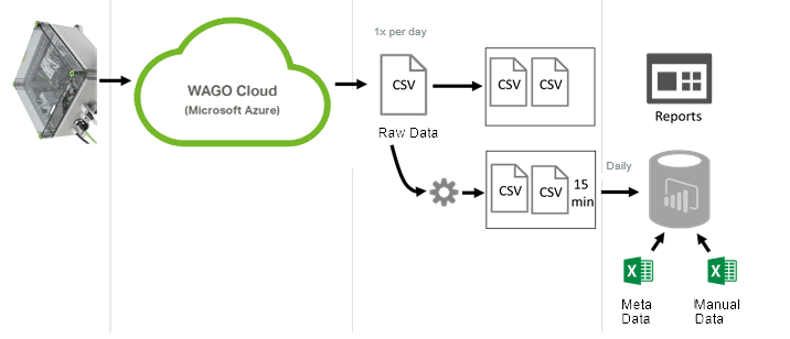 How WAGO Cloud Works - Example 2