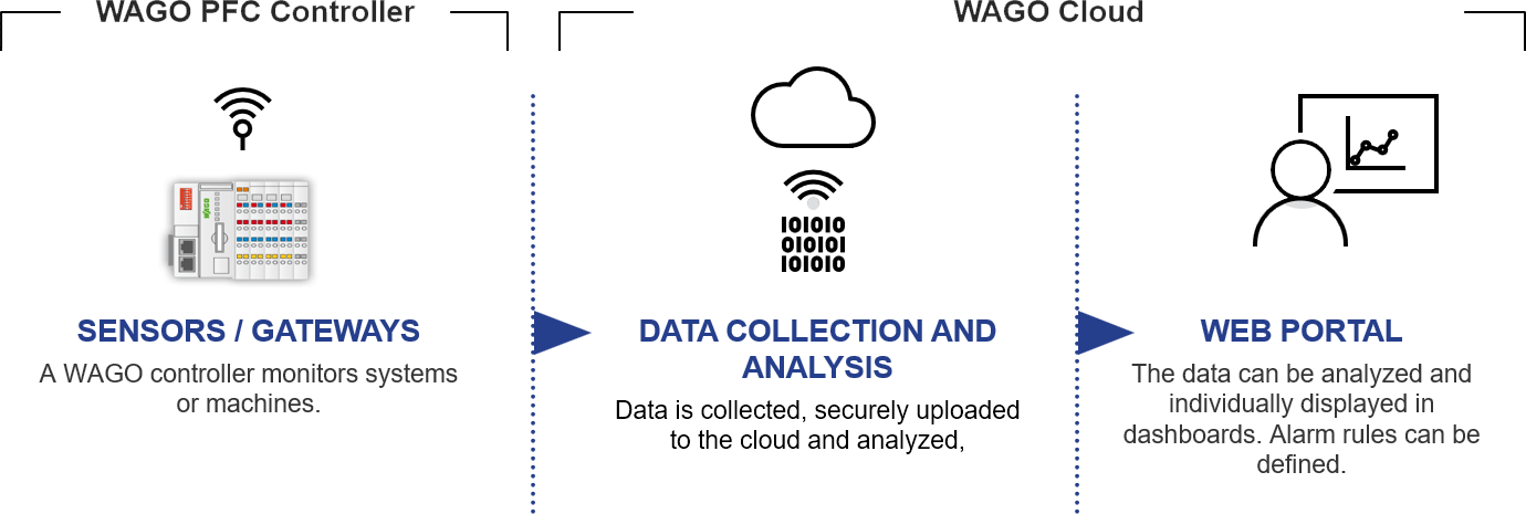 How WAGO Cloud Works